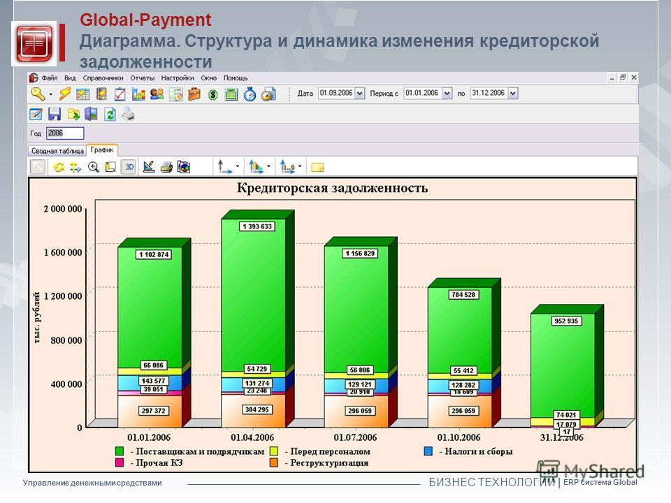 Управление денежными средствами БИЗНЕС ТЕХНОЛОГИИ | ERP система Global Global-Payment Диаграмма. Структура и динамика изменения кредиторской задолженности