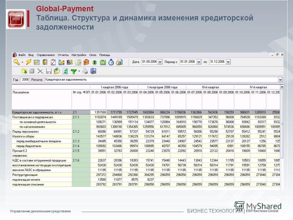 Управление денежными средствами БИЗНЕС ТЕХНОЛОГИИ | ERP система Global Global-Payment Таблица. Структура и динамика изменения кредиторской задолженности