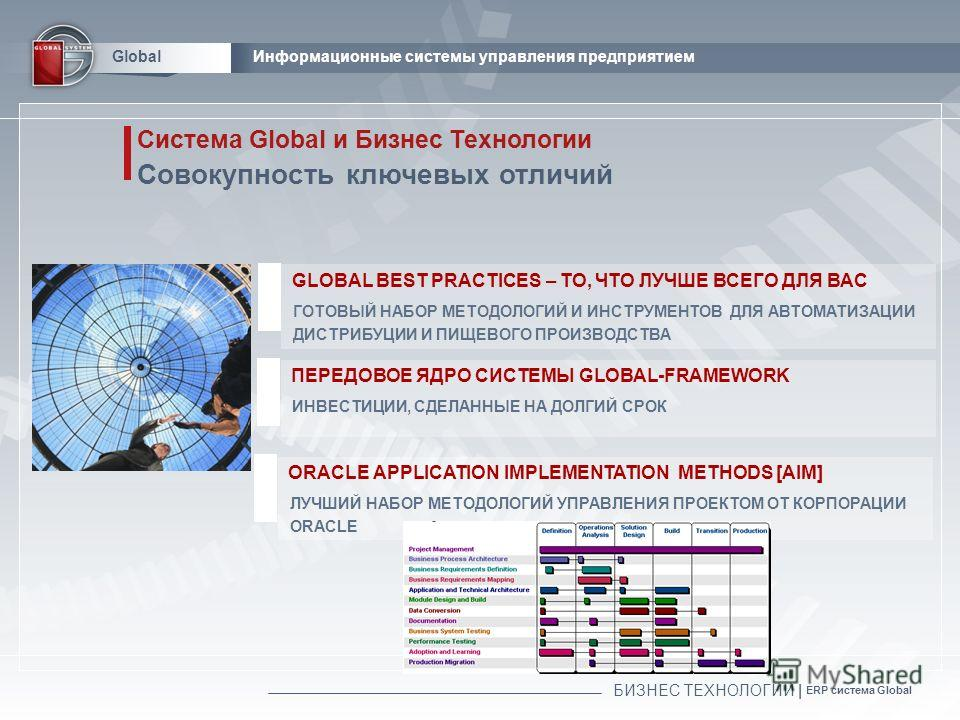 БИЗНЕС ТЕХНОЛОГИИ | ERP система Global GlobalИнформационные системы управления предприятием Система Global и Бизнес Технологии Совокупность ключевых отличий GLOBAL BEST PRACTICES – ТО, ЧТО ЛУЧШЕ ВСЕГО ДЛЯ ВАС ГОТОВЫЙ НАБОР МЕТОДОЛОГИЙ И ИНСТРУМЕНТОВ