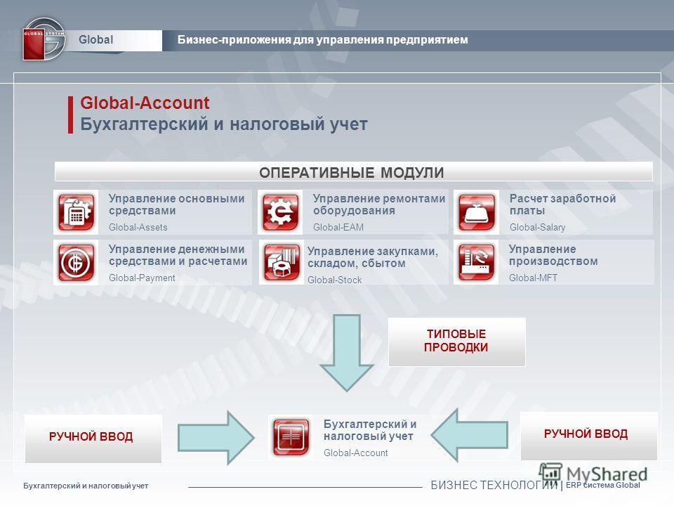 Бухгалтерский и налоговый учет БИЗНЕС ТЕХНОЛОГИИ | ERP система Global Global Global-Account Бухгалтерский и налоговый учет Global-Account Управление основными средствами Global-Assets Управление денежными средствами и расчетами Global-Payment Управле