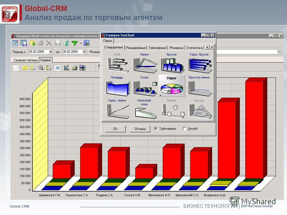 Global-CRM БИЗНЕС ТЕХНОЛОГИИ | ERP система Global Global-CRM Анализ продаж по торговым агентам Раздел «Рассылки»-инструмент прямого воздействия на клиентов. Пользователю необходимо выбрать аудиторию и шаблон письма. Рассылка уйдет автоматически