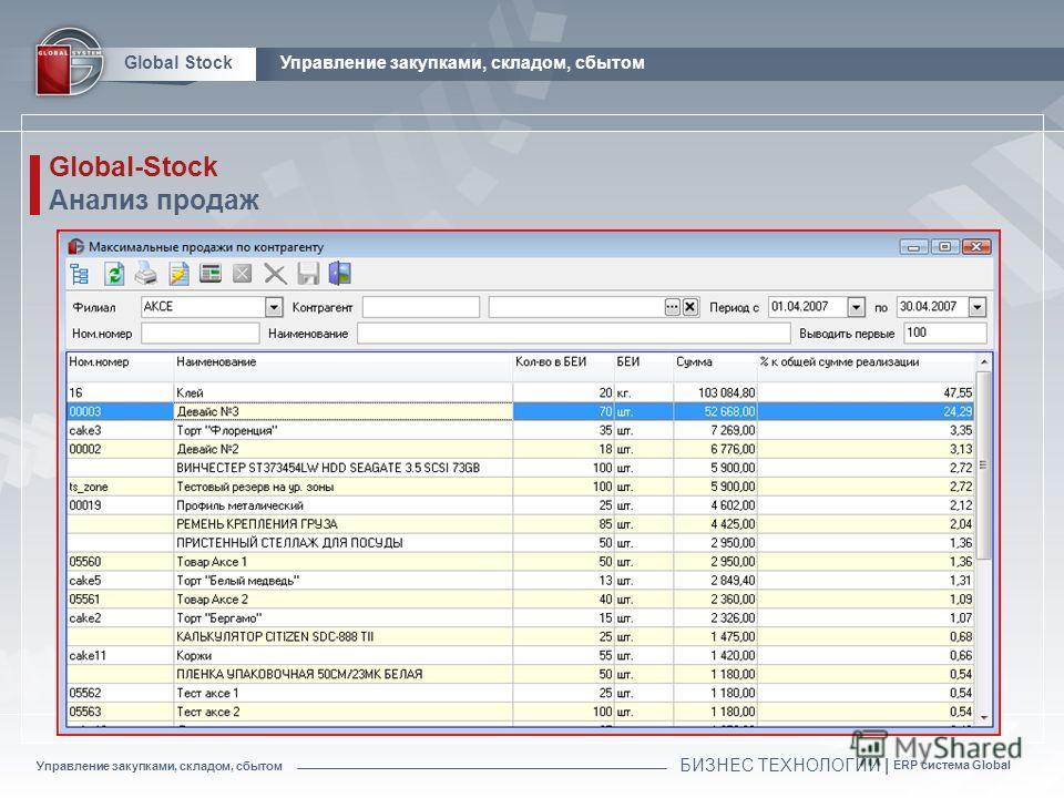 БИЗНЕС ТЕХНОЛОГИИ | ERP система Global Global Stock Global-Stock Анализ продаж Управление закупками, складом, сбытом