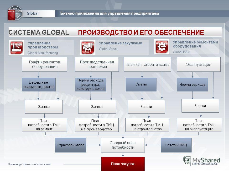 Производство и его обеспечение | ERP система Global GlobalБизнес-приложения для управления предприятием Управление закупками Global-Stock СИСТЕМА GLOBALПРОИЗВОДСТВО И ЕГО ОБЕСПЕЧЕНИЕ Управление производством Global-Manufacturing Управление ремонтами