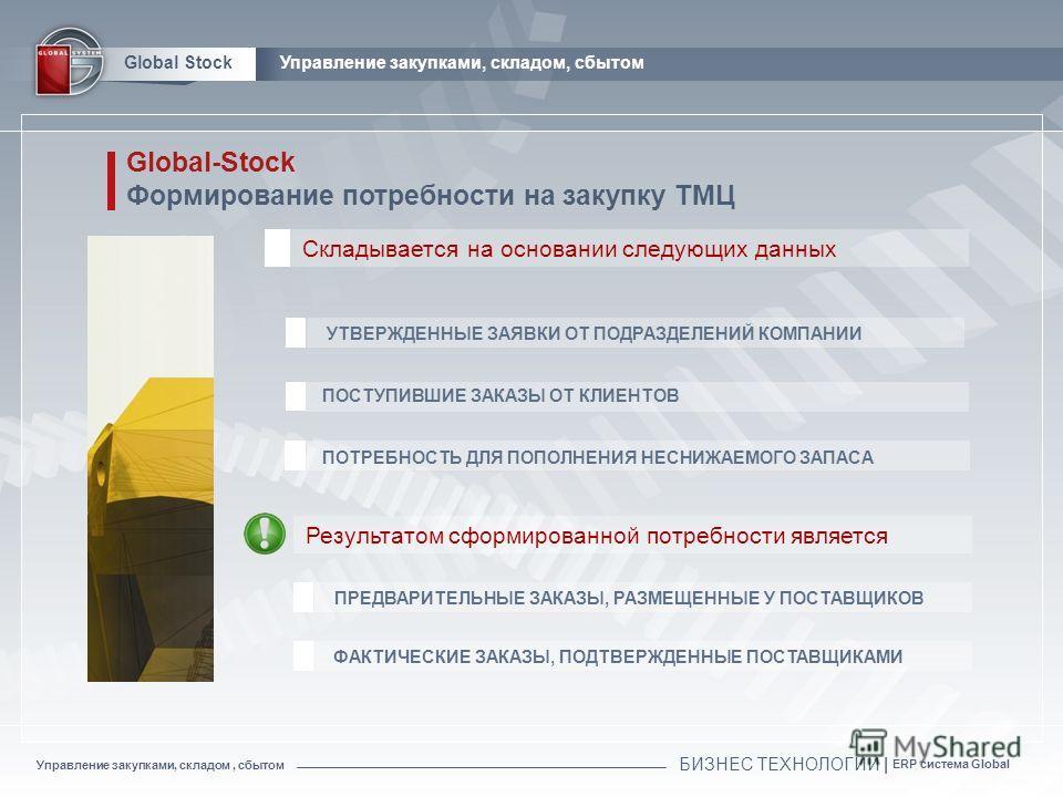 БИЗНЕС ТЕХНОЛОГИИ | ERP система Global Global StockУправление закупками, складом, сбытом Global-Stock Формирование потребности на закупку ТМЦ УТВЕРЖДЕННЫЕ ЗАЯВКИ ОТ ПОДРАЗДЕЛЕНИЙ КОМПАНИИ ПОТРЕБНОСТЬ ДЛЯ ПОПОЛНЕНИЯ НЕСНИЖАЕМОГО ЗАПАСА Складывается на