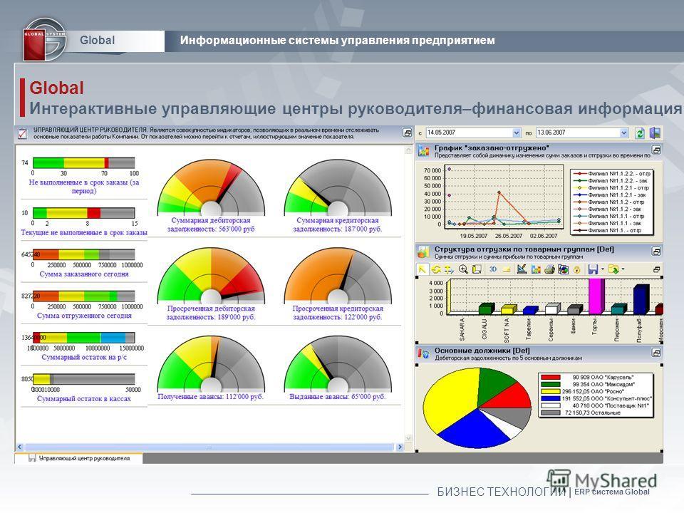 БИЗНЕС ТЕХНОЛОГИИ | ERP система Global GlobalИнформационные системы управления предприятием Global Интерактивные управляющие центры руководителя–финансовая информация