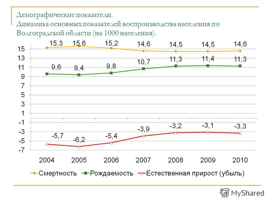 Демографические показатели. Динамика основных показателей воспроизводства населения по Волгоградской области (на 1000 населения).