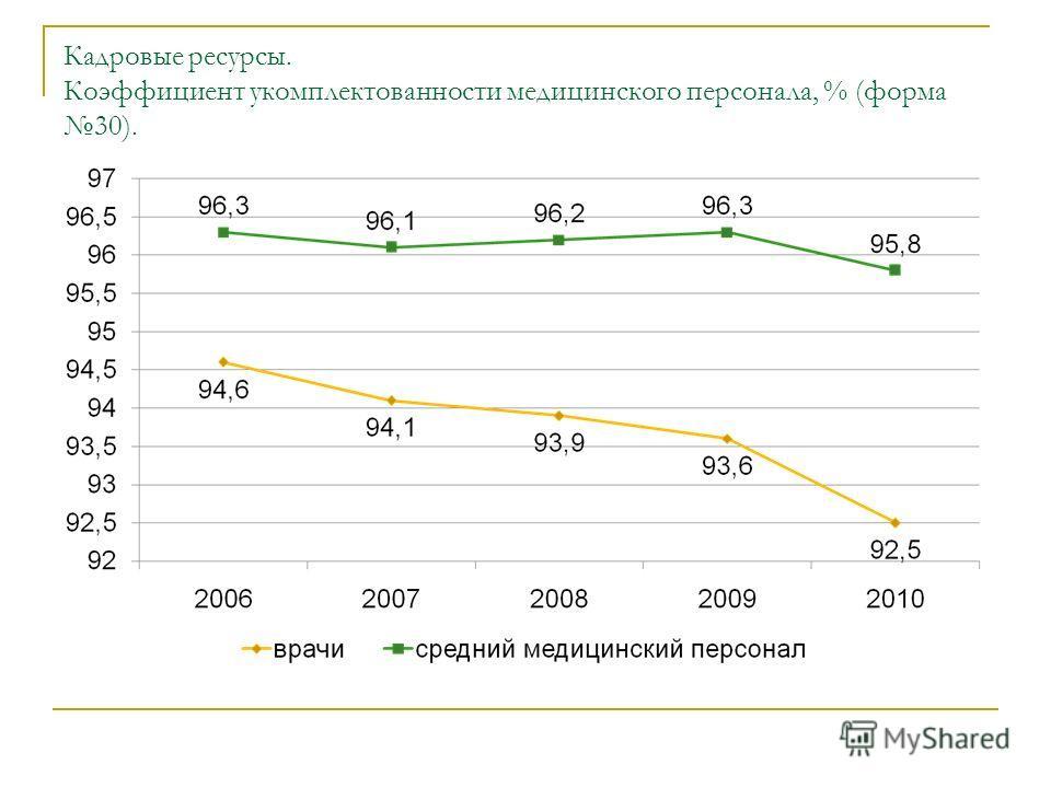 Кадровые ресурсы. Коэффициент укомплектованности медицинского персонала, % (форма 30).