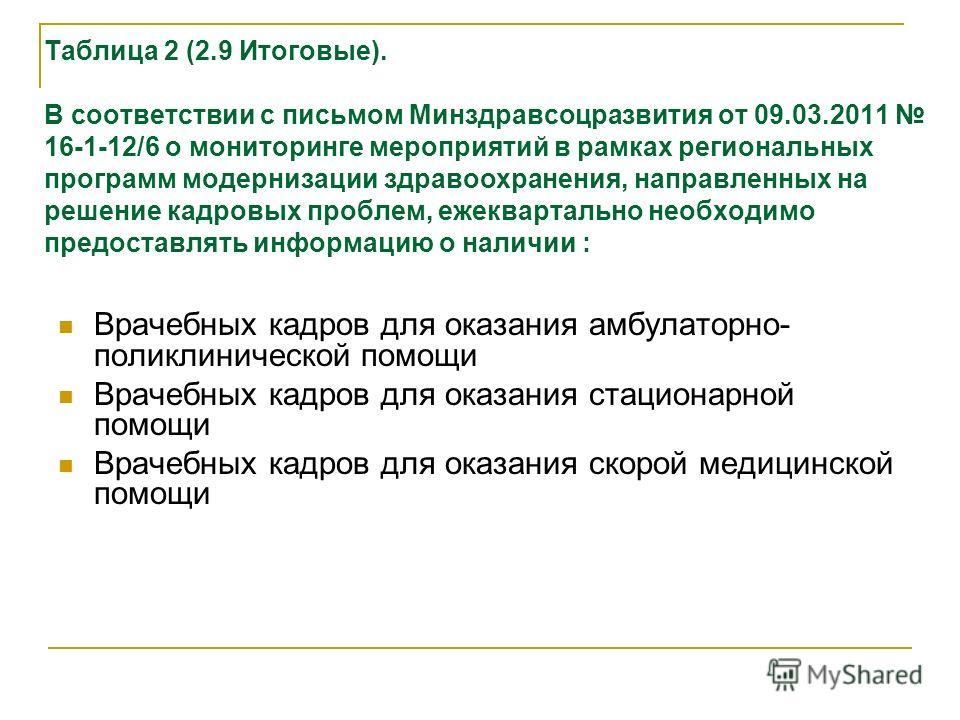 Таблица 2 (2.9 Итоговые). В соответствии с письмом Минздравсоцразвития от 09.03.2011 16-1-12/6 о мониторинге мероприятий в рамках региональных программ модернизации здравоохранения, направленных на решение кадровых проблем, ежеквартально необходимо п