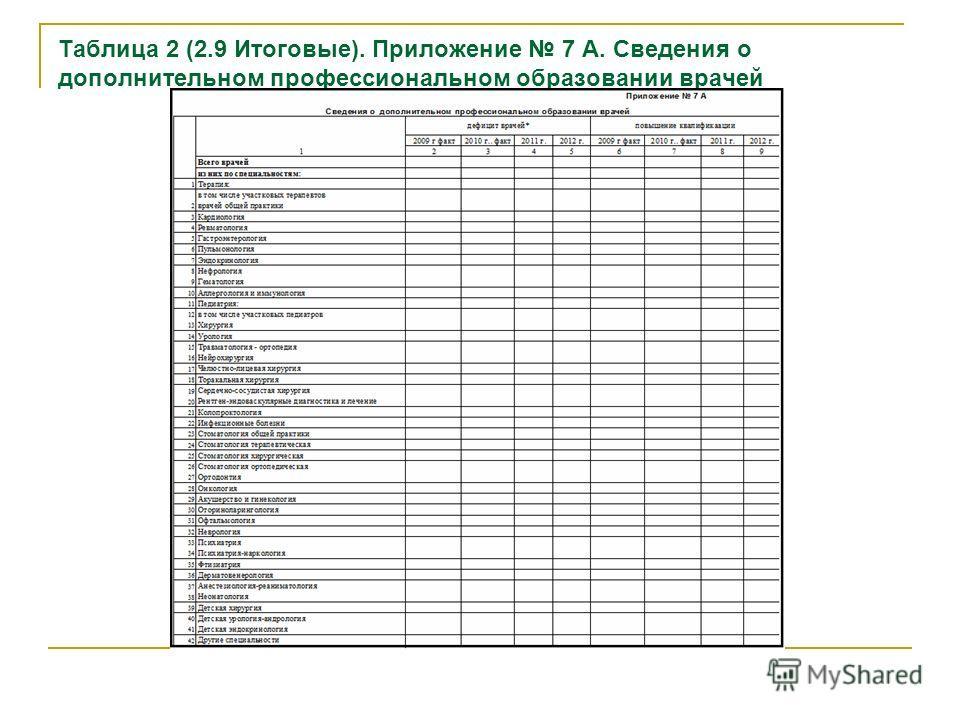 Таблица 2 (2.9 Итоговые). Приложение 7 А. Сведения о дополнительном профессиональном образовании врачей