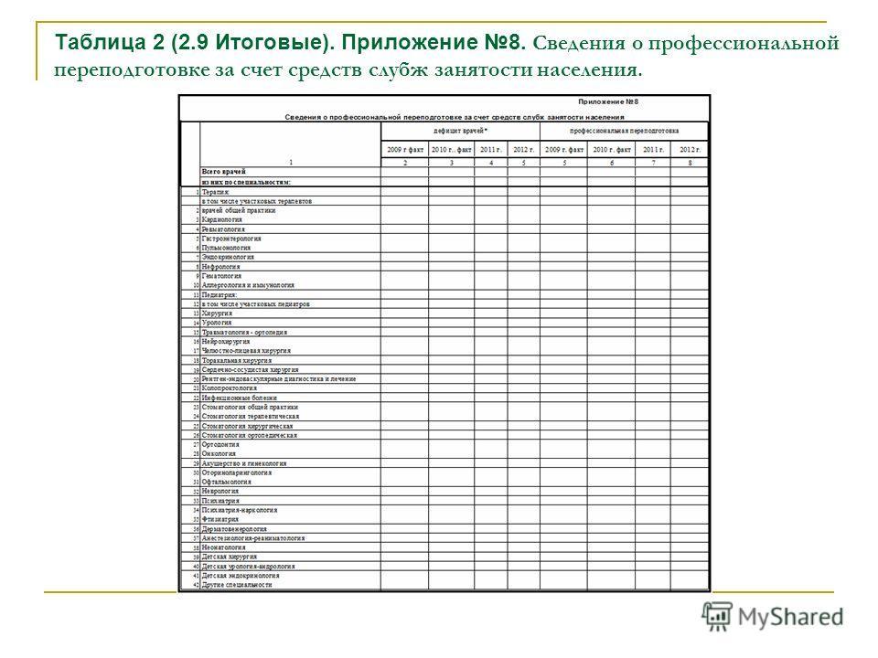Таблица 2 (2.9 Итоговые). Приложение 8. Сведения о профессиональной переподготовке за счет средств слубж занятости населения.