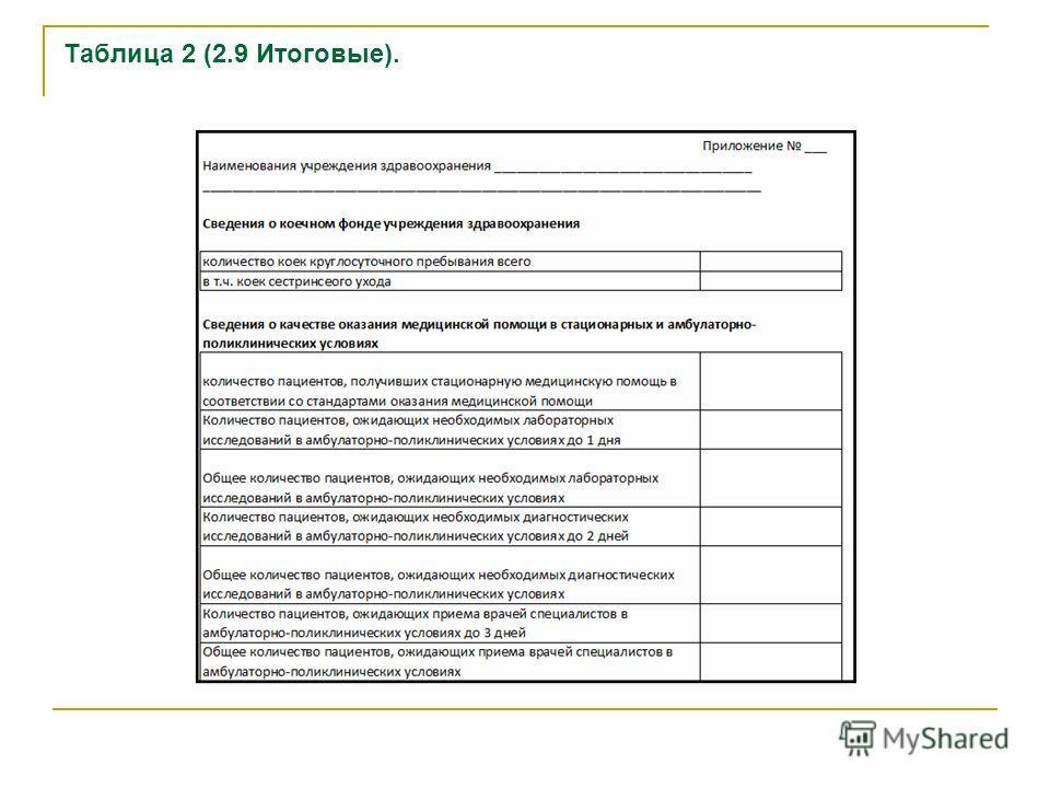 Таблица 2 (2.9 Итоговые).
