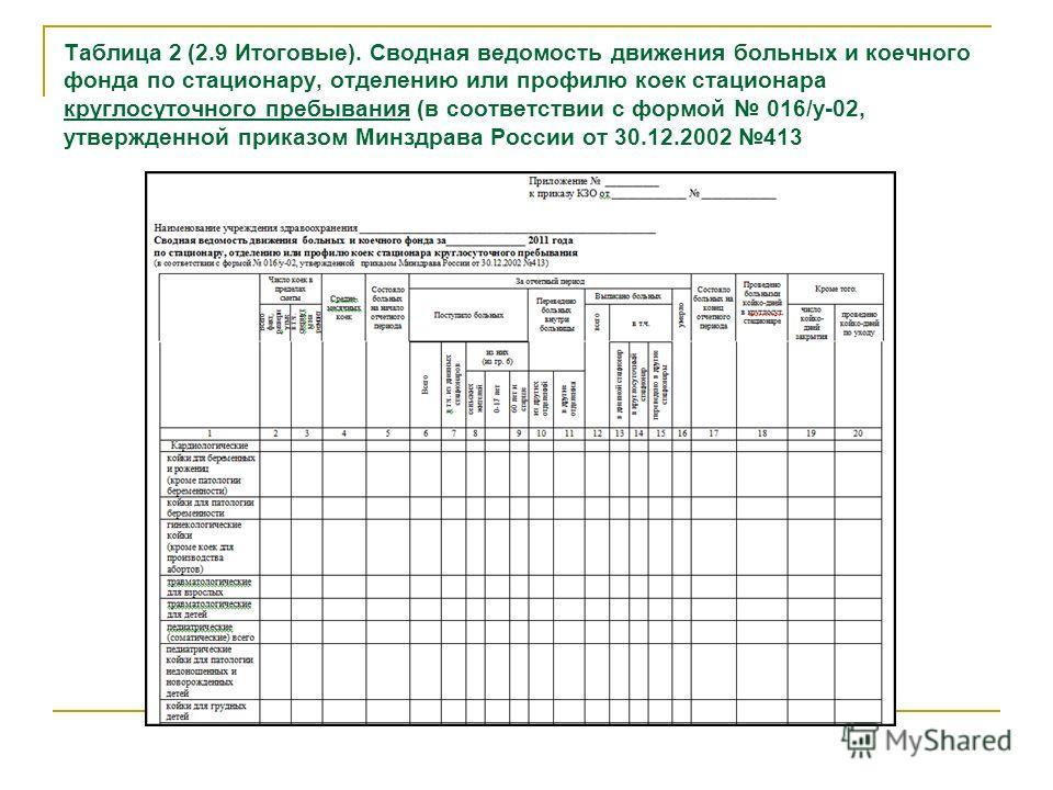 Таблица 2 (2.9 Итоговые). Сводная ведомость движения больных и коечного фонда по стационару, отделению или профилю коек стационара круглосуточного пребывания (в соответствии с формой 016/у-02, утвержденной приказом Минздрава России от 30.12.2002 413