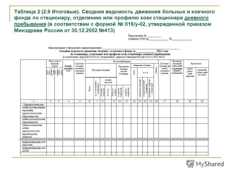 Таблица 2 (2.9 Итоговые). Сводная ведомость движения больных и коечного фонда по стационару, отделению или профилю коек стационара дневного пребывания (в соответствии с формой 016/у-02, утвержденной приказом Минздрава России от 30.12.2002 413)