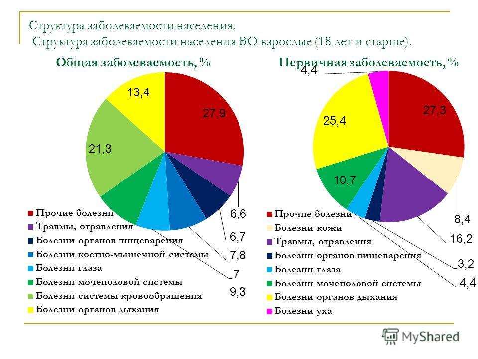 Структура заболеваемости населения. Структура заболеваемости населения ВО взрослые (18 лет и старше).