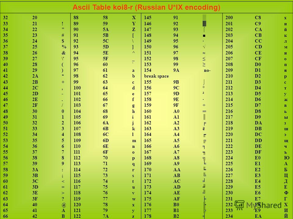 Ascii Table koi8-r (Russian U*IX encoding) 3220 3321! 3422