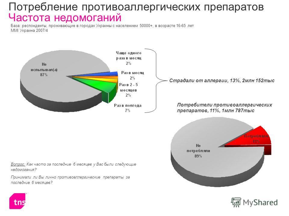 Потребление противоаллергических препаратов Частота недомоганий Страдали от аллергии, 13%, 2млн 152тыс Потребители противоаллергических препаратов, 11%, 1млн 787тыс База: респонденты, проживающие в городах Украины с населением 50000+, в возрасте 16-6