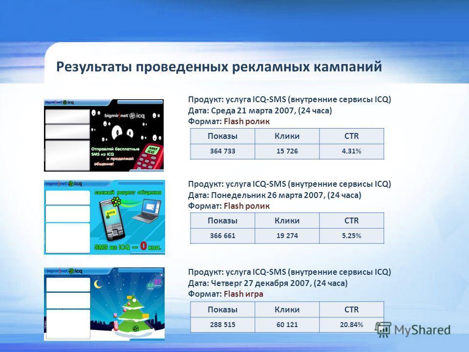 Результаты проведенных рекламных кампаний Продукт: услуга ICQ-SMS (внутренние сервисы ICQ) Дата: Среда 21 марта 2007, (24 часа) Формат: Flash ролик ПоказыКликиCTR 364 73315 7264.31% Продукт: услуга ICQ-SMS (внутренние сервисы ICQ) Дата: Понедельник 2