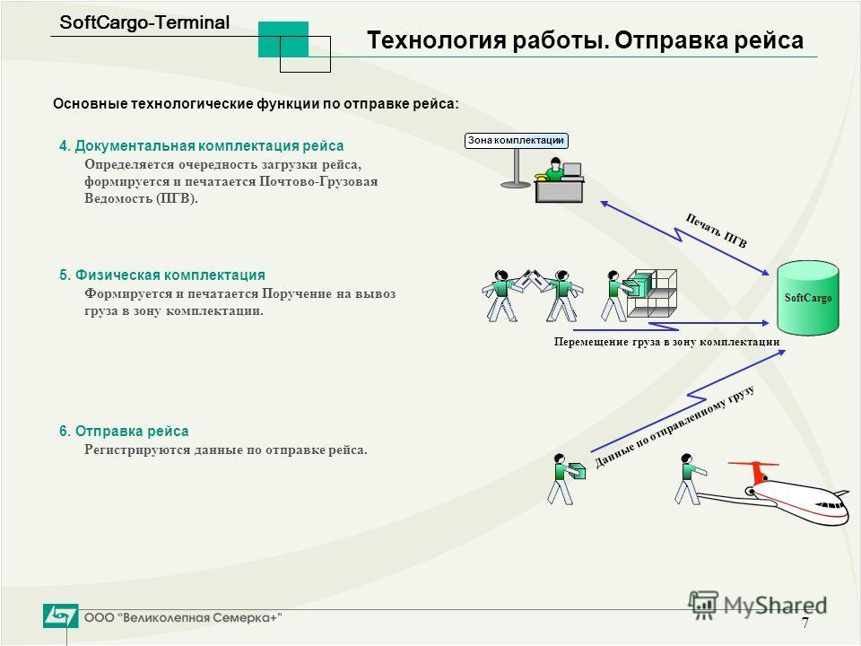 SoftСargo-Terminal 7 Технология работы. Отправка рейса 4. Документальная комплектация рейса Определяется очередность загрузки рейса, формируется и печатается Почтово-Грузовая Ведомость (ПГВ). Основные технологические функции по отправке рейса: SoftCa