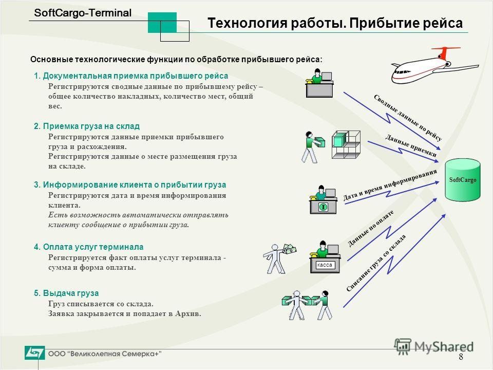 SoftСargo-Terminal 8 Технология работы. Прибытие рейса 1. Документальная приемка прибывшего рейса Регистрируются сводные данные по прибывшему рейсу – общее количество накладных, количество мест, общий вес. Основные технологические функции по обработк