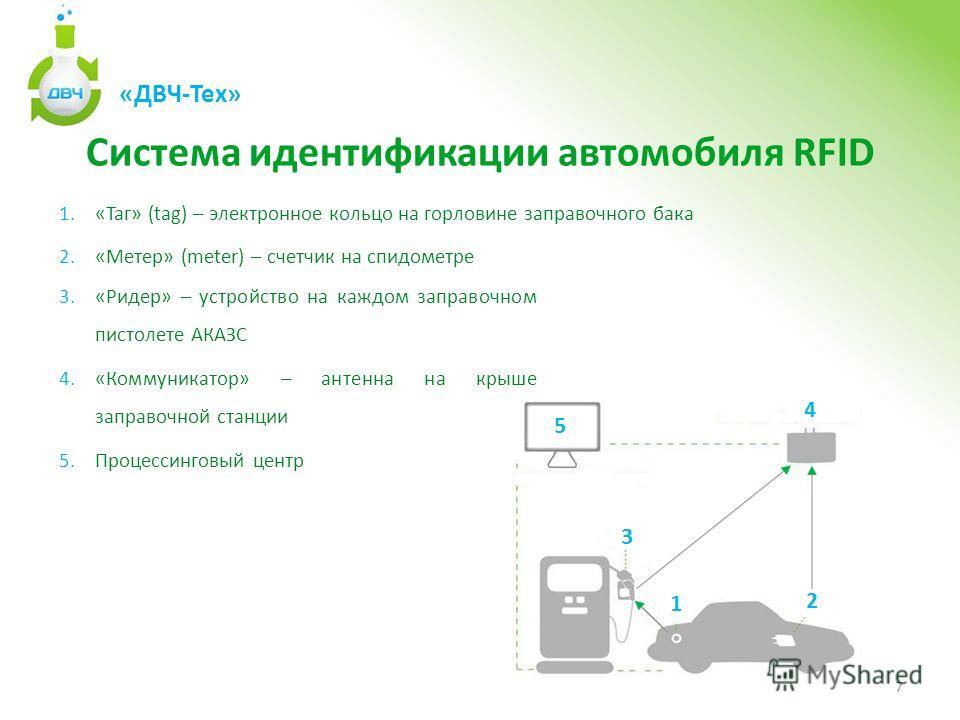 Система идентификации автомобиля RFID 7 3.«Ридер» – устройство на каждом заправочном пистолете АКАЗС 4.«Коммуникатор» – антенна на крыше заправочной станции 5.Процессинговый центр 1.«Таг» (tag) – электронное кольцо на горловине заправочного бака 2.«М