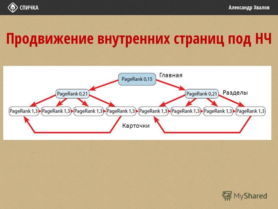 Продвижение внутренних страниц под НЧ Главная Разделы Карточки