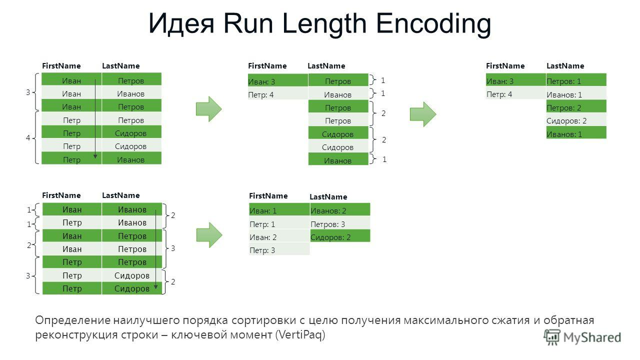 Идея Run Length Encoding Петров Иванов Петров Сидоров Иванов LastName Иван Петр FirstName Петров Иванов Петров Сидоров Иванов LastName Иван: 3 Петр: 4 FirstName 3 4 1 1 2 2 1 Петров: 1 Иванов: 1 Петров: 2 Сидоров: 2 Иванов: 1 LastName Иван: 3 Петр: 4