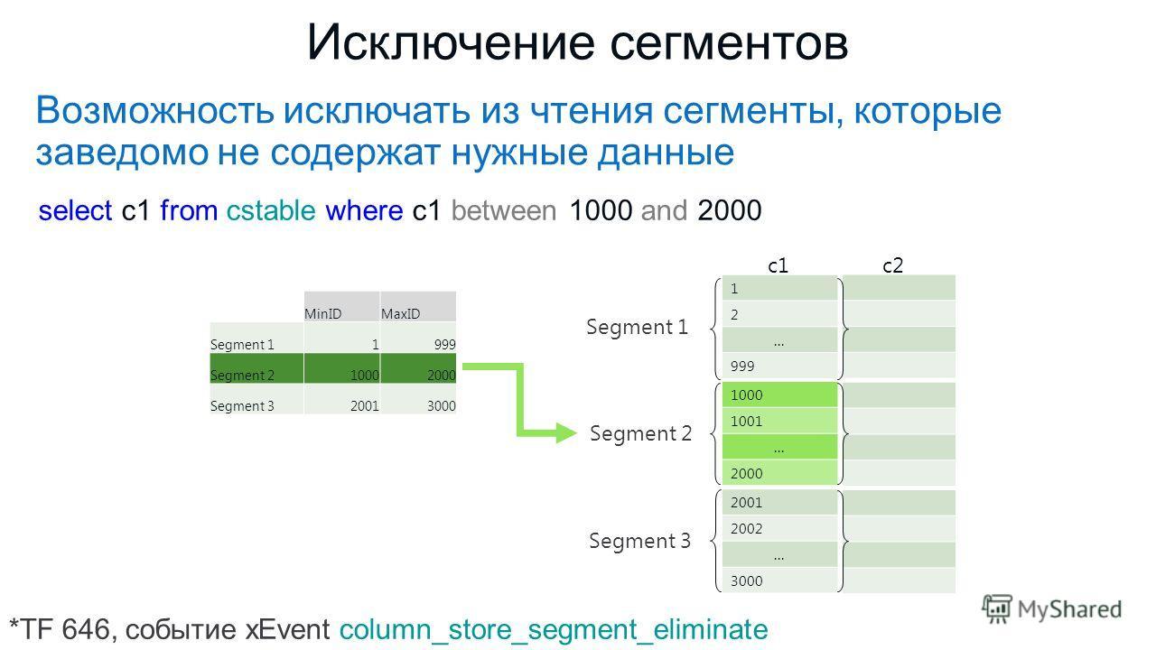 Возможность исключать из чтения сегменты, которые заведомо не содержат нужные данные Исключение сегментов select c1 from cstable where c1 between 1000 and 2000 *TF 646, событие xEvent column_store_segment_eliminate 1 2... 999 1000 1001... 2000 2001 2