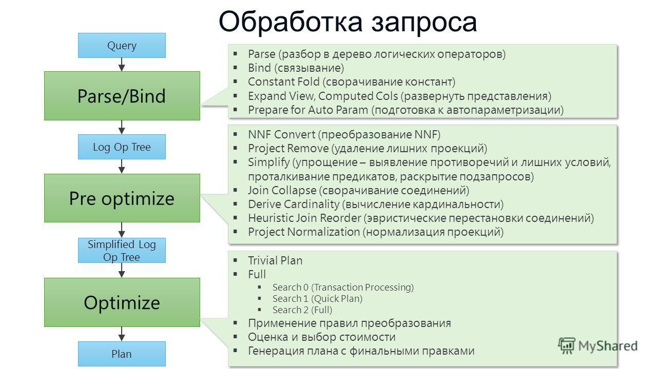 Обработка запроса Parse/Bind Pre optimize Optimize Parse (разбор в дерево логических операторов) Bind (связывание) Constant Fold (сворачивание констант) Expand View, Computed Cols (развернуть представления) Prepare for Auto Param (подготовка к автопа
