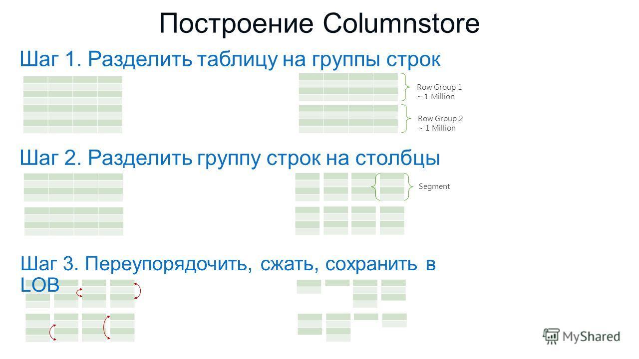 Построение Columnstore Шаг 1. Разделить таблицу на группы строк Row Group 1 ~ 1 Million Row Group 2 ~ 1 Million Segment Шаг 2. Разделить группу строк на столбцы Шаг 3. Переупорядочить, сжать, сохранить в LOB