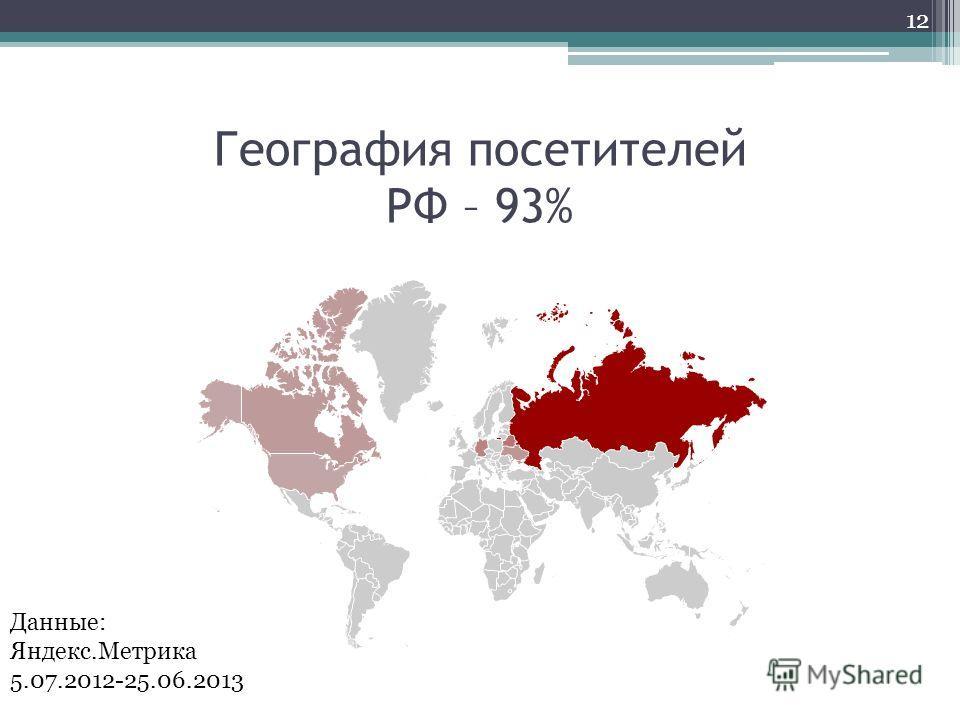 География посетителей РФ – 93% 12 Данные: Яндекс.Метрика 5.07.2012-25.06.2013