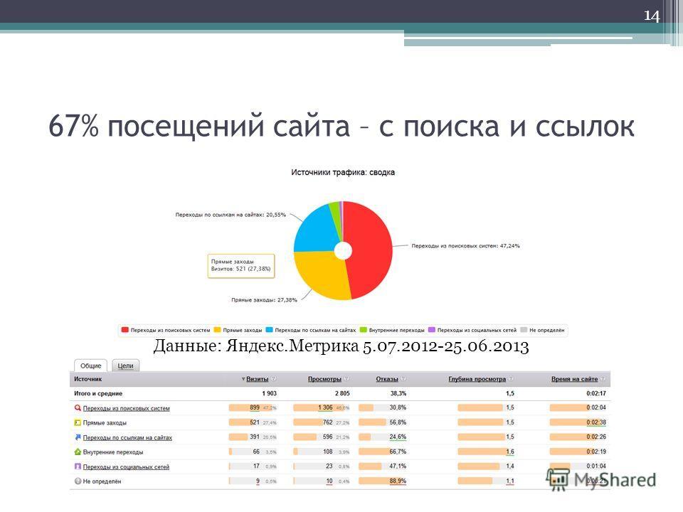 67% посещений сайта – с поиска и ссылок 14 Данные: Яндекс.Метрика 5.07.2012-25.06.2013