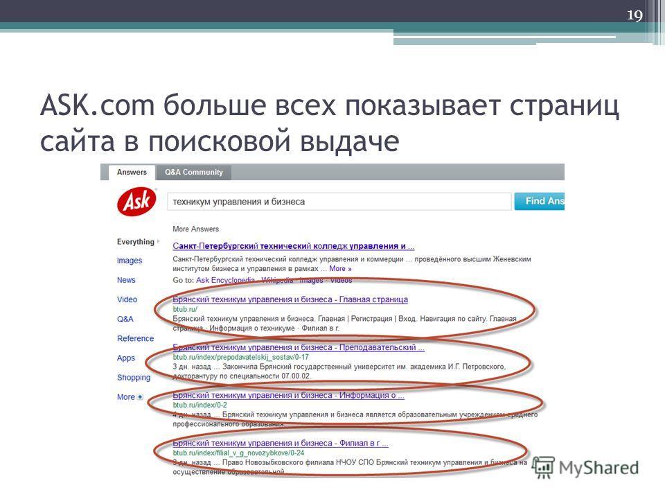 ASK.com больше всех показывает страниц сайта в поисковой выдаче 19
