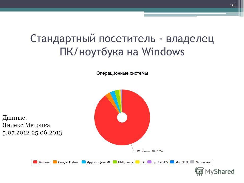 Стандартный посетитель - владелец ПК/ноутбука на Windows 21 Данные: Яндекс.Метрика 5.07.2012-25.06.2013