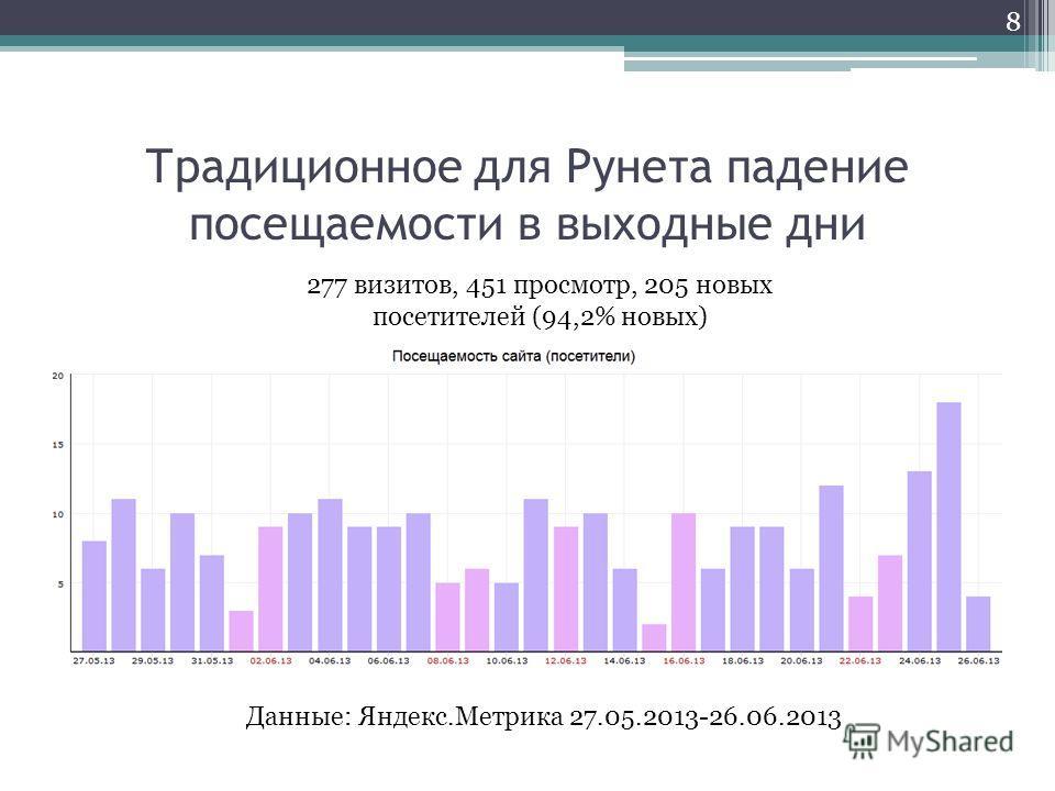 Традиционное для Рунета падение посещаемости в выходные дни 8 277 визитов, 451 просмотр, 205 новых посетителей (94,2% новых) Данные: Яндекс.Метрика 27.05.2013-26.06.2013