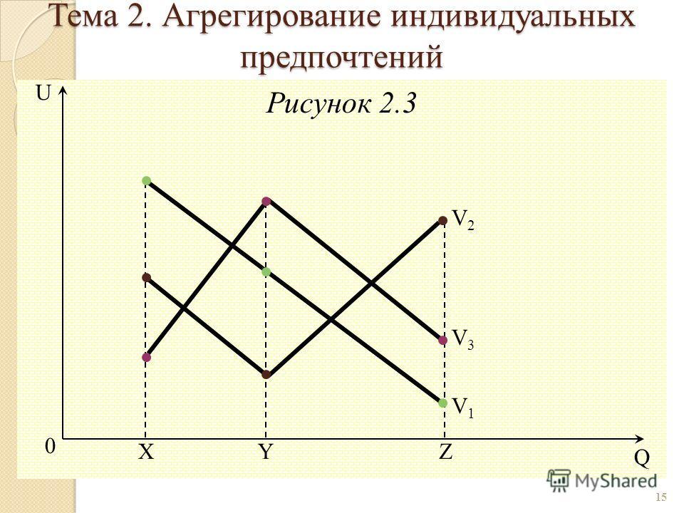 Рисунок 2.3 15 0 Y Q U ZX V2V2 V3V3 V1V1 Тема 2. Агрегирование индивидуальных предпочтений