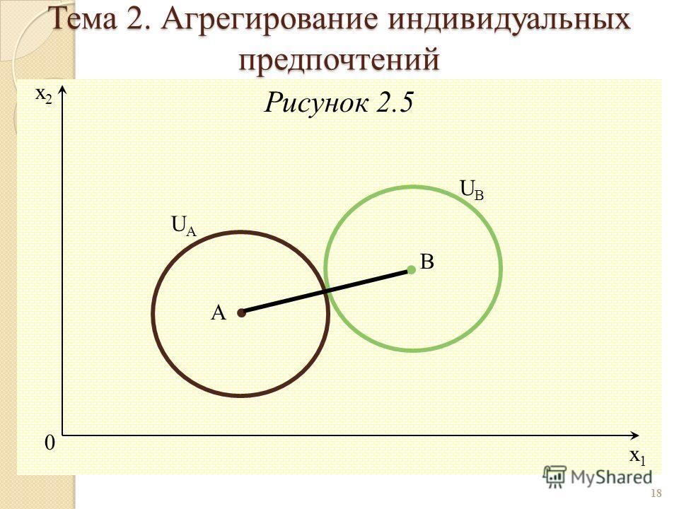 Рисунок 2.5 18 0 x1x1 x2x2 B UBUB UAUA A Тема 2. Агрегирование индивидуальных предпочтений