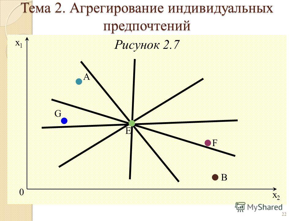 Рисунок 2.7 22 0 A x2x2 x1x1 E G B F Тема 2. Агрегирование индивидуальных предпочтений