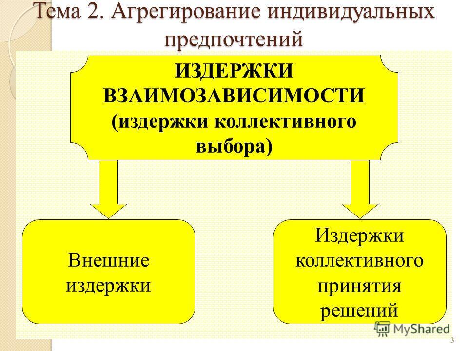 3 Издержки коллективного принятия решений ИЗДЕРЖКИ ВЗАИМОЗАВИСИМОСТИ (издержки коллективного выбора) Внешние издержки Тема 2. Агрегирование индивидуальных предпочтений
