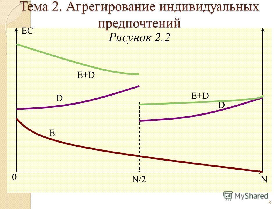 Рисунок 2.2 8 0 E+D D E N/2N EC D E+D Тема 2. Агрегирование индивидуальных предпочтений
