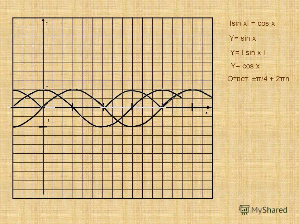 y 1 x Isin xI = cos x Y= sin x Y= I sin x I Y= cos x Ответ: ±π/4 + 2πn