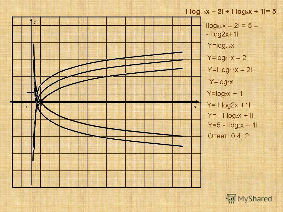 y 1 01x I log 0,5 x – 2I + I log 2 x + 1I= 5 Y=log 0.5 x – 2 Y=I log 0.5 x – 2I Y=log 2 x + 1 Y= - I log 2 x +1I Y=5 - Ilog 2 x + 1I Y=log 0.5 x Y=log 2 x Ilog 0,5 x – 2I = 5 – - Ilog2x+1I Y= I log2x +1I Ответ: 0,4; 2