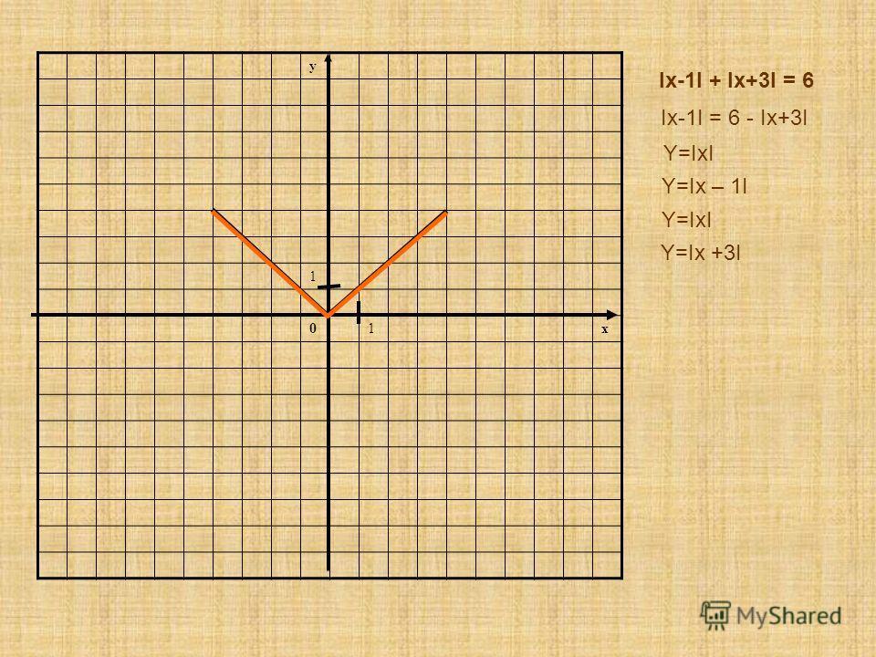 y 1 01x Іx-1І + Іx+3І = 6 Y=IxI Y=Ix – 1I Y=IxI Y=Ix +3I Іx-1І = 6 - Іx+3І