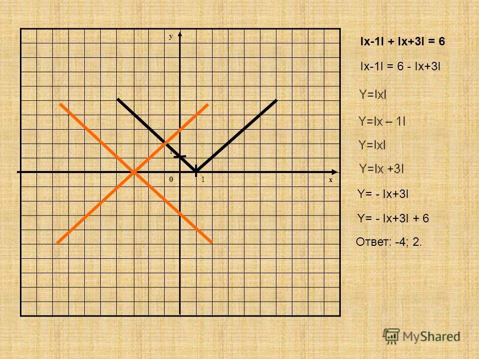 y 1 01x Іx-1І + Іx+3І = 6 Y= - Ix+3I Y= - Ix+3I + 6 Ответ: -4; 2. Іx-1І = 6 - Іx+3І