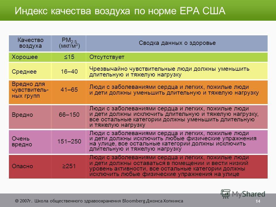 2007г. Школа общественного здравоохранения Bloomberg Джонса Хопкинса 14 Индекс качества воздуха по норме EPA США Качество воздуха PM 2,5 (мкг/м 3 ) Сводка данных о здоровье Хорошее15Отсутствует Cреднее16–40 Чрезвычайно чувствительные люди должны умен