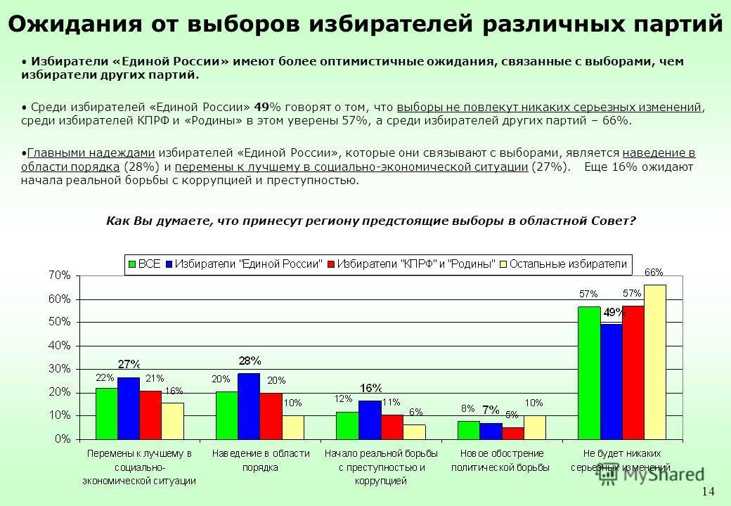 14 Ожидания от выборов избирателей различных партий Как Вы думаете, что принесут региону предстоящие выборы в областной Совет? Избиратели «Единой России» имеют более оптимистичные ожидания, связанные с выборами, чем избиратели других партий. Среди из