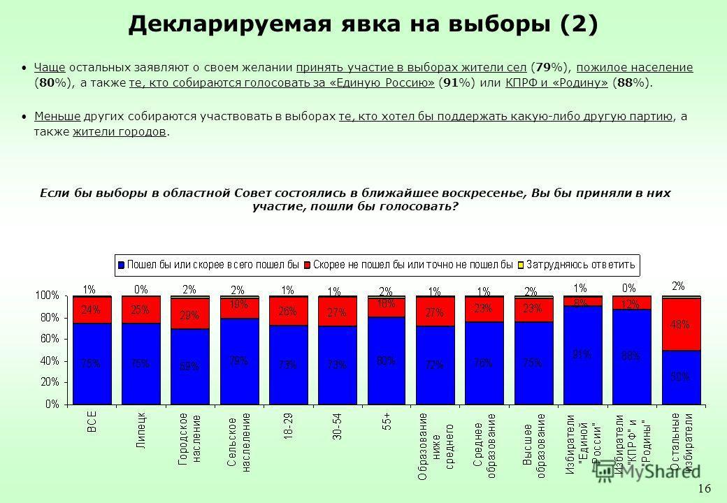 16 Декларируемая явка на выборы (2) Чаще остальных заявляют о своем желании принять участие в выборах жители сел (79%), пожилое население (80%), а также те, кто собираются голосовать за «Единую Россию» (91%) или КПРФ и «Родину» (88%). Меньше других с