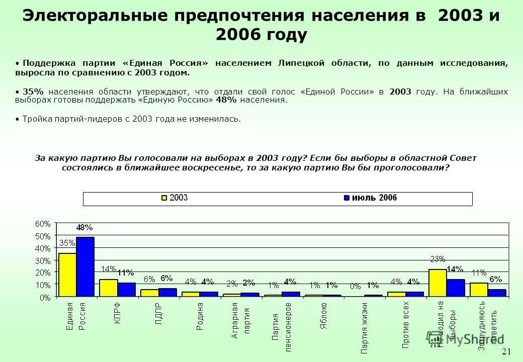 21 Электоральные предпочтения населения в 2003 и 2006 году Поддержка партии «Единая Россия» населением Липецкой области, по данным исследования, выросла по сравнению с 2003 годом. 35% населения области утверждают, что отдали свой голос «Единой России
