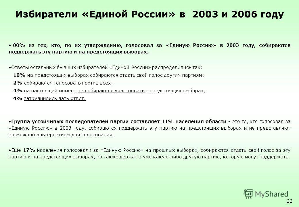 22 Избиратели «Единой России» в 2003 и 2006 году 80% из тех, кто, по их утверждению, голосовал за «Единую Россию» в 2003 году, собираются поддержать эту партию и на предстоящих выборах. Ответы остальных бывших избирателей «Единой России» распределили