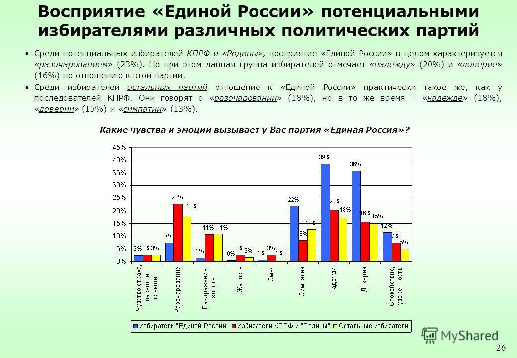 26 Восприятие «Единой России» потенциальными избирателями различных политических партий Среди потенциальных избирателей КПРФ и «Родины», восприятие «Единой России» в целом характеризуется «разочарованием» (23%). Но при этом данная группа избирателей