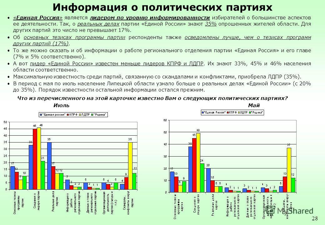 28 Информация о политических партиях «Единая Россия» является лидером по уровню информированности избирателей о большинстве аспектов ее деятельности. Так, о реальных делах партии «Единой России» знают 35% опрошенных жителей области. Для других партий